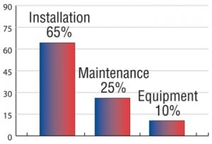value of quality installation