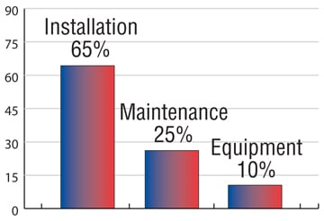 value-quality-installation