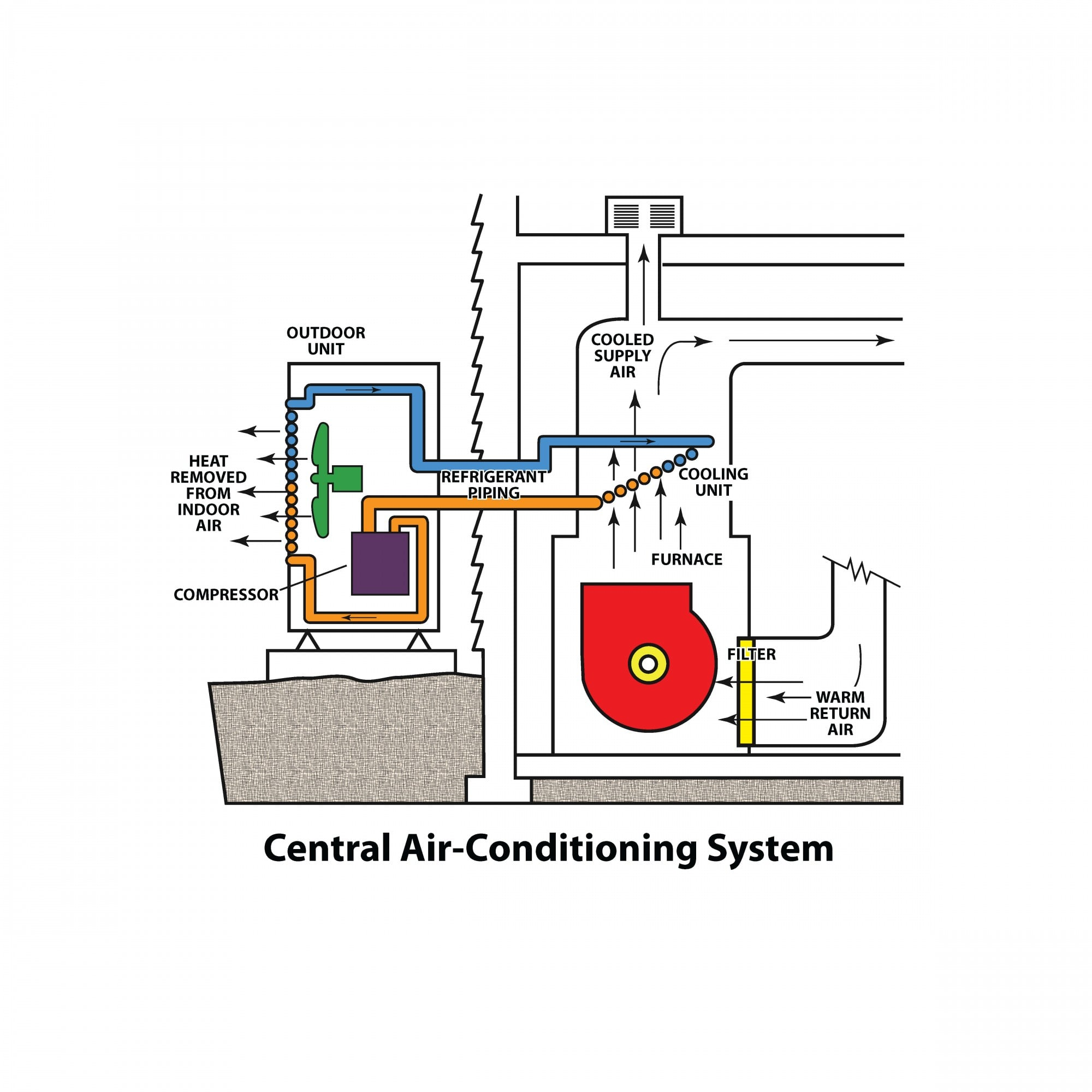 Basics of Air Conditioning