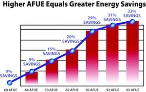 AFUE graph
