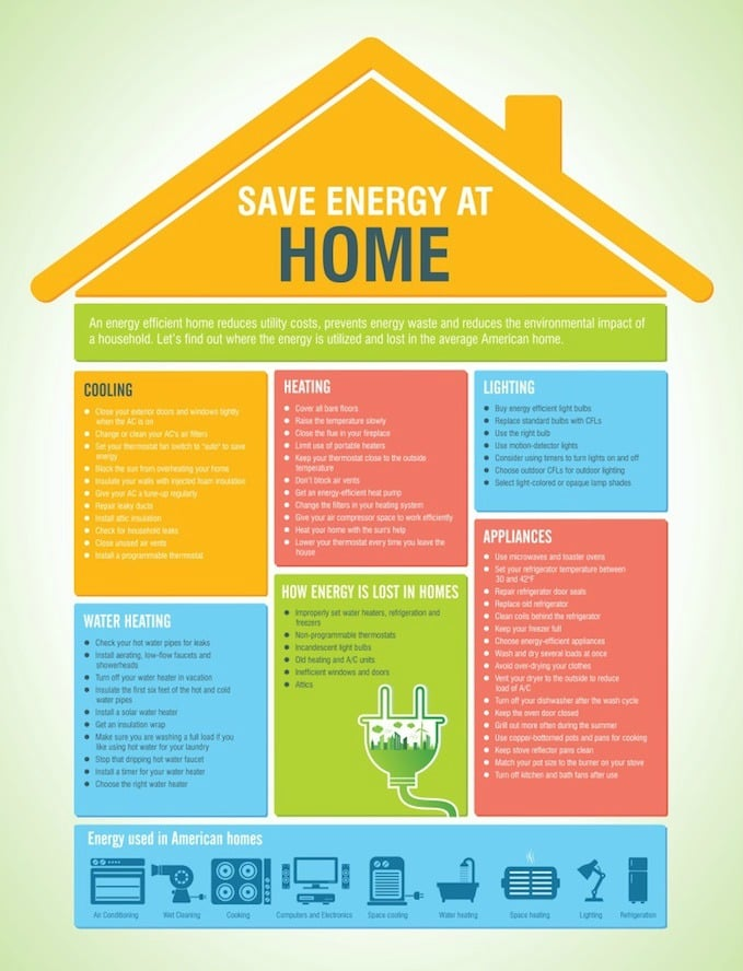 Energy and money saving infographic from AJ Perry
