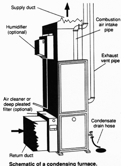 schematic of a condensing furance